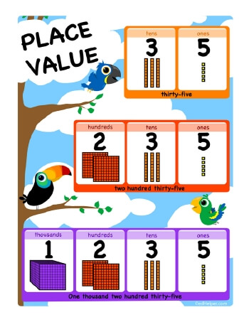 teach Place Value Chart - Ones, Tens, Hundreds, Thousands (8.5 x 11)